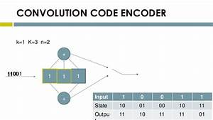 Reed Soloman And Convolution Codes