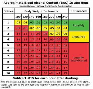 Blood Alcohol Content Chart For Texas Dunham Jones
