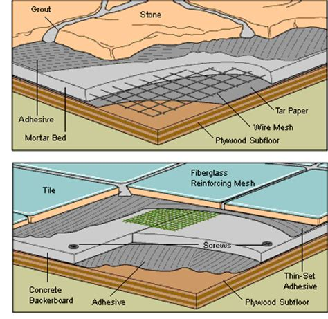 tile floor underlayment options