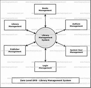 Data Flow Diagram Library Management System Theory