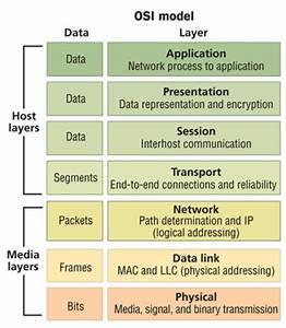 Osi Seven Layer Diagram