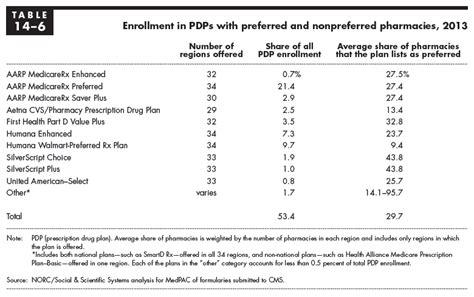 drug channels web gem preferred pharmacies market share