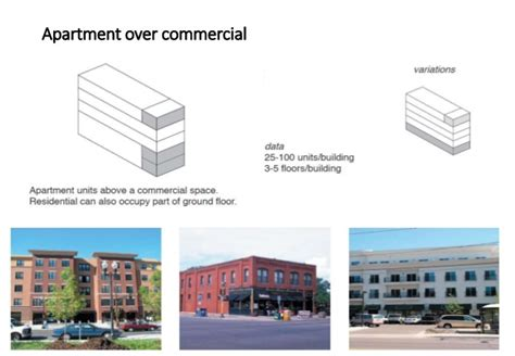 Types Of Housing And Residintial Blocks