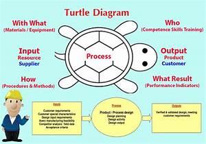 Tool  U0e40 U0e04 U0e23 U0e37 U0e48 U0e2d U0e07 U0e21 U0e37 U0e2d U0e41 U0e1c U0e19 U0e20 U0e32 U0e1e U0e40 U0e15 U0e48 U0e32  Turtle Diagram