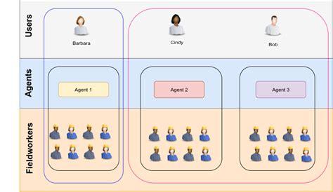 agent overview dataforce asap