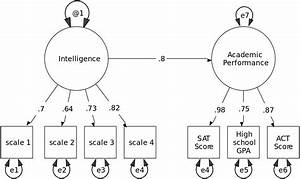 Structural equation modeling - Wikipedia
