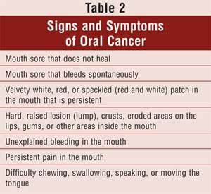 Oral Cancer Risk Factors and the Pharmacist's Role in ...