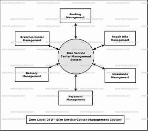 Bike Service Center Management System Dataflow Diagram