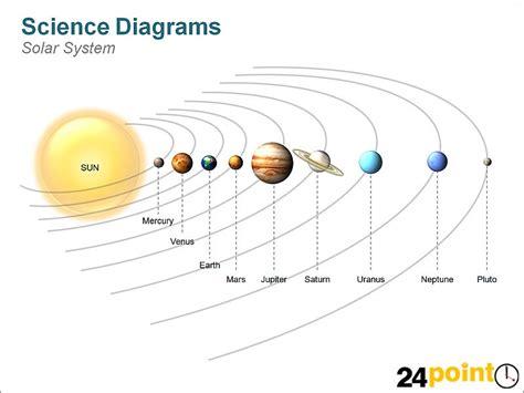 science diagram solar system depicted   diagram