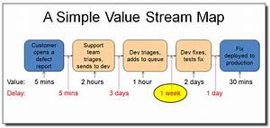 Identify Bottlenecks With Value Stream Mapping