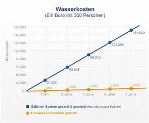 Was Kostet Ein Vollbad : wasserkosten single single frauen in neubrandenburg ~ Eleganceandgraceweddings.com Haus und Dekorationen