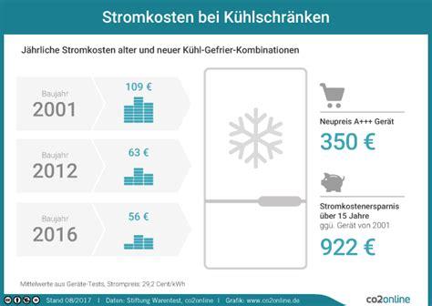 Stromverbrauch Single Haushalt by Stromverbrauch Im Singlehaushalt Infos Stromspartipps