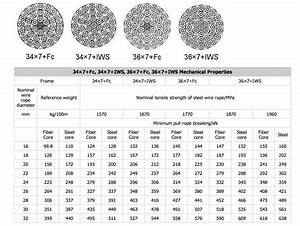 Stainless Steel Wire Rope Strength Chart Steel Wire Rope Steel Cable For Construction Price