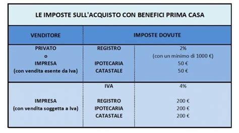 Detrazione Ristrutturazione Seconda Casa by Prima Casa Agevolazioni Fiscali E Iva Agevolata