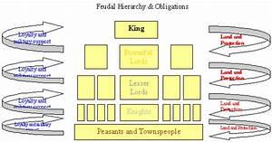 Lasanar Mentor Lessons Feudalism And Nobility