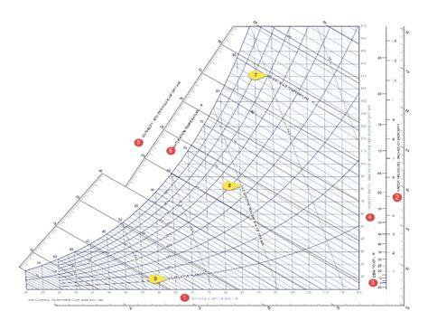 reading  interpreting  psychrometric chart sunbird dcim