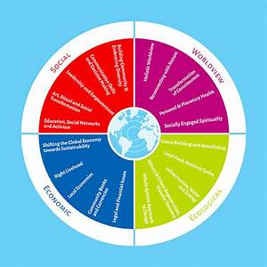 The 5 Dimensions Of Sustainability