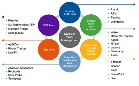 project  project management software