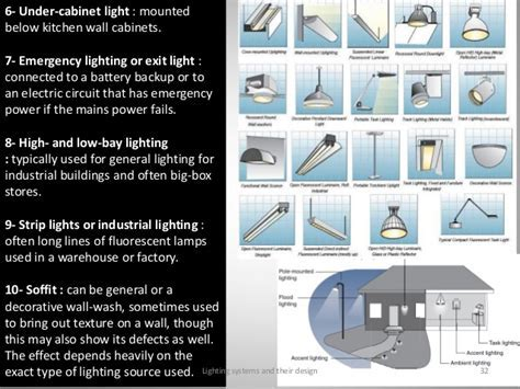 LIGHTING SYSTEMS AND THEIR DESIGN..MAU   JMI 2014