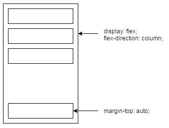 Css  Flexbox, Minheight, Margin Auto And Internet
