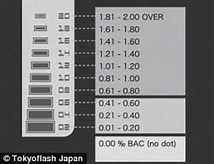 Breathalyzer Results Chart Uk Blood Alcohol Analyzer