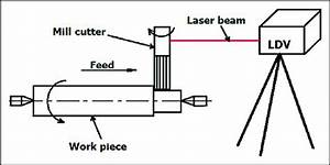 Orthogonal Milling On Turn Mill Center  Four