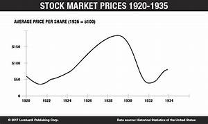 10 Facts to Know About the Stock Market Crash of 1929