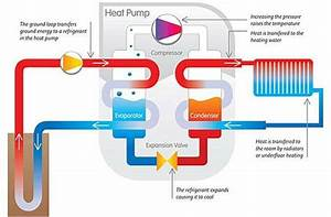 How Geothermal Heat Pump Systems Work