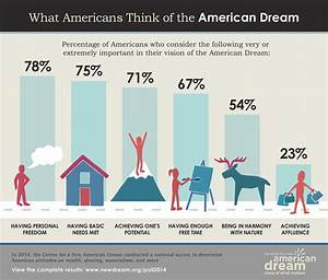 "78% of Americans think ""personal freedom"" is the new ..."