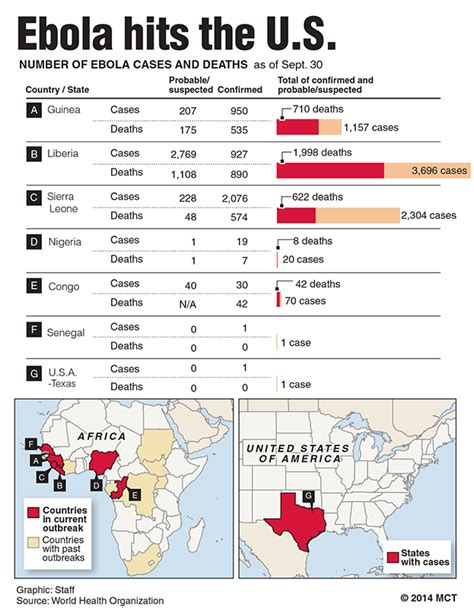 ebola in the united states 1 how far will ebola ebola in the united states don t believe the hype the collegian