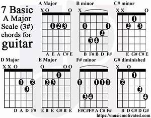 A Major Scale Charts For Guitar And Bass