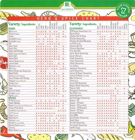 spice chart ideas  pinterest natural healing