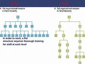 Bureaucracy centralization-decentralization-1322