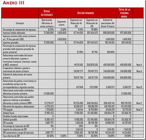 reducci 243 n isr para agapes o sector primario el