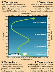 Atmospheric Temperature Explained  U2013 How It Works