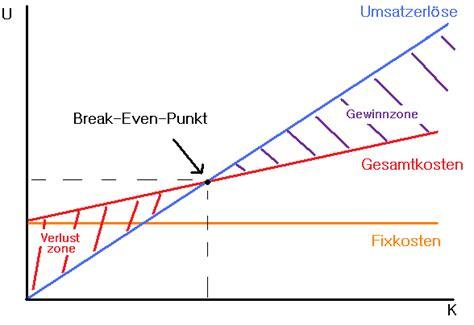 break  point wirtschaftpedia ist eine