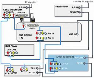 Hookup Diagrams Hdtv  Satellite  Vcr  Dvd