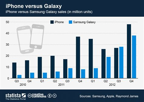 iphone sales vs samsung chart iphone versus galaxy statista