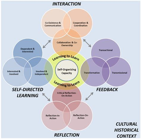 administrative sciences  full text learning