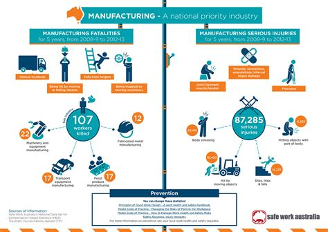 infographic manufacturing industry fatalities injuries