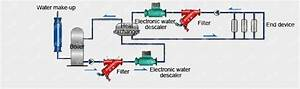 Professional Electronic Water Descaler For Sale