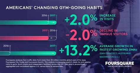 which gyms are feeling the burn foursquare direct medium
