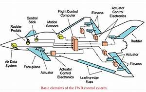 Does The Fly-by-wire System Use Hydraulics