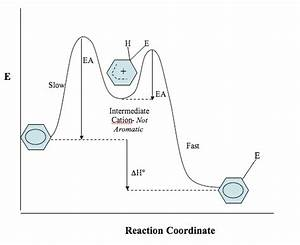 Synthesis Of Benzene Derivatives  Electrophilic Aromatic