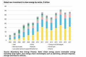 Asia Pacific region dominates global renewable energy ...