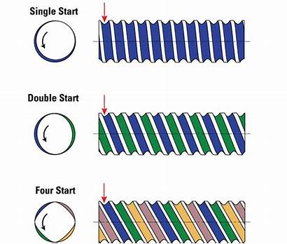 Thread Cnc Lead Pitch Start Rod Machines