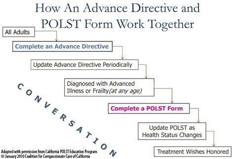 advance directive form california polst advance directives