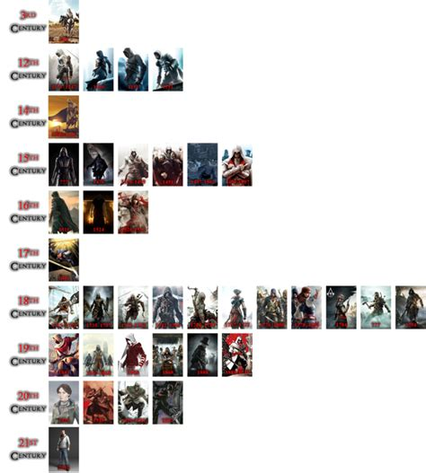 Assassin's Creed Timeline by The4thSnake on DeviantArt