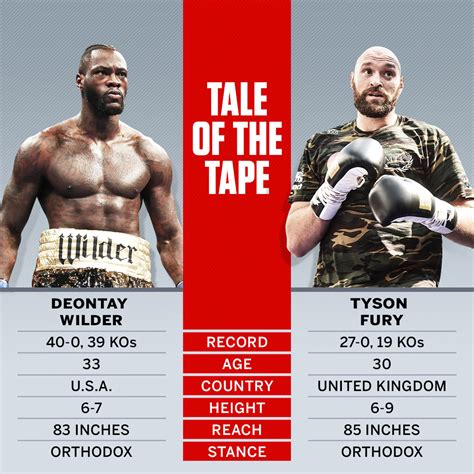 Deontay Wilder vs Tyson Fury Stats