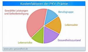 Private Krankenversicherung Berechnen : private krankenversicherung pkv ratgeber pkv ~ Themetempest.com Abrechnung